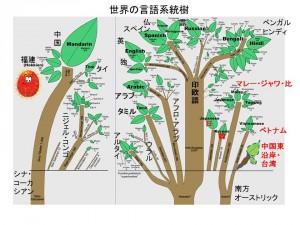 言語樹peg